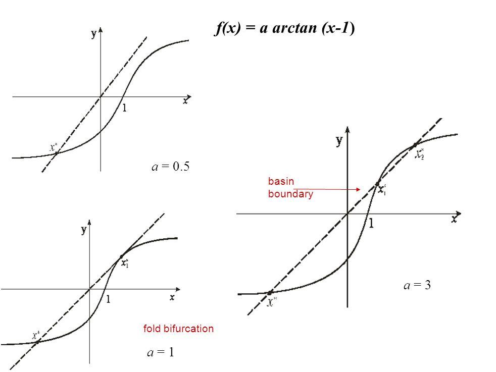 f(x) = a arctan (x-1) a = 0.5 a = 3 a = 1 basin boundary