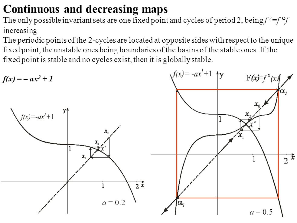 Continuous and decreasing maps