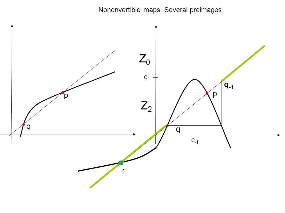 Nononvertible maps. Several preimages