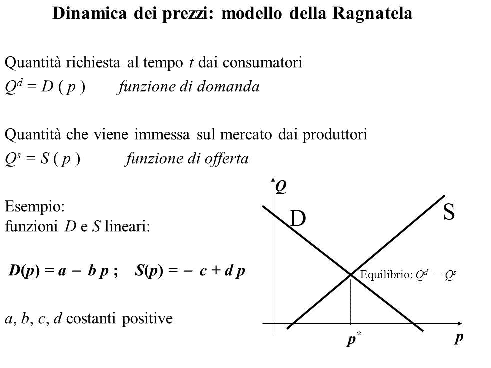 S D Dinamica dei prezzi: modello della Ragnatela