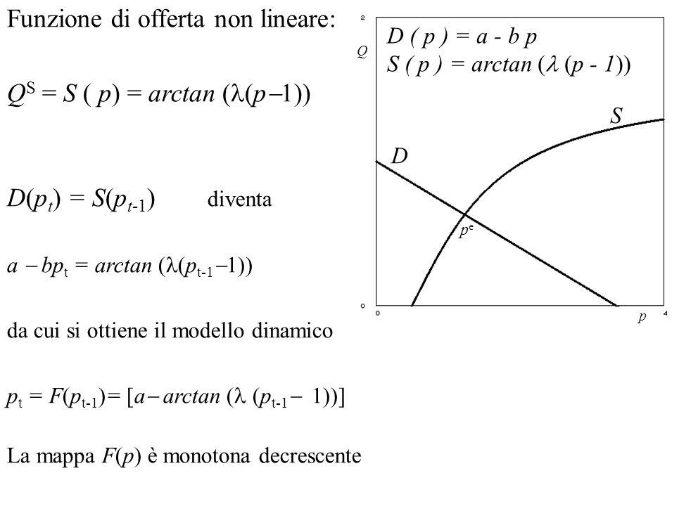 Funzione di offerta non lineare: QS = S ( p) = arctan (l(p1))