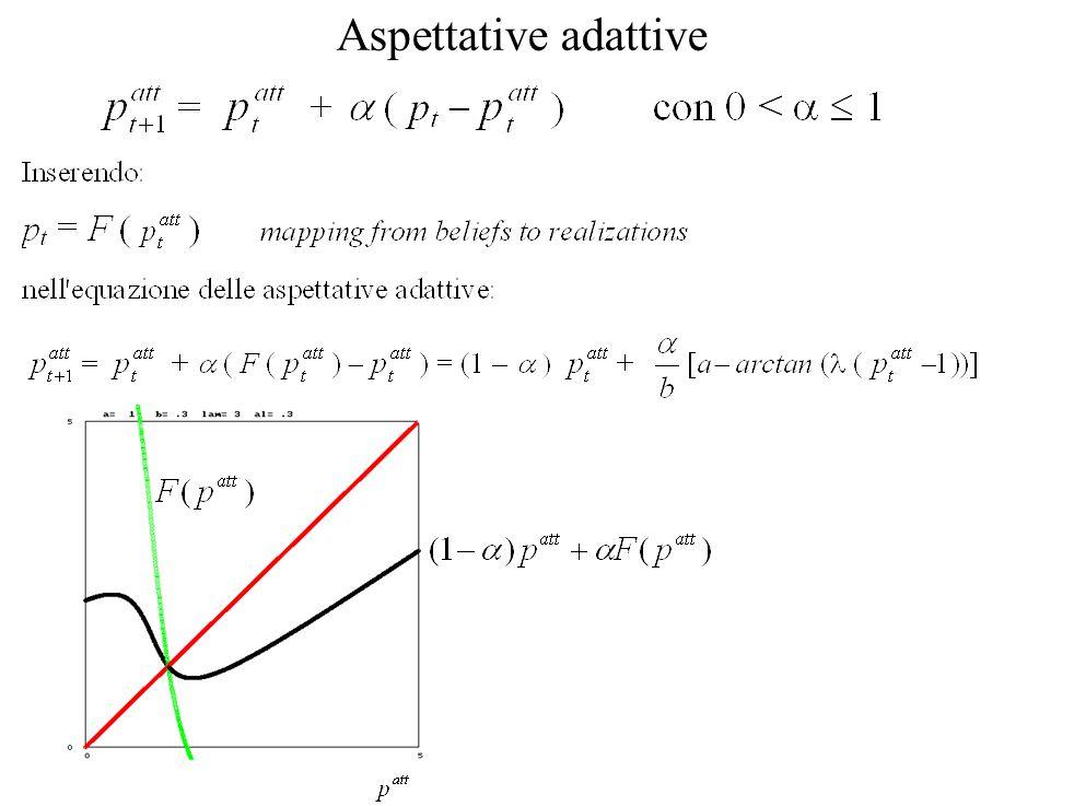 Aspettative adattive