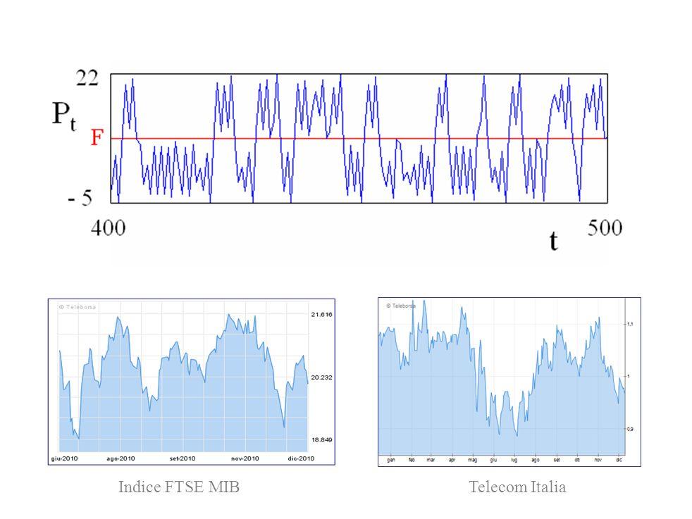 Indice FTSE MIB Telecom Italia