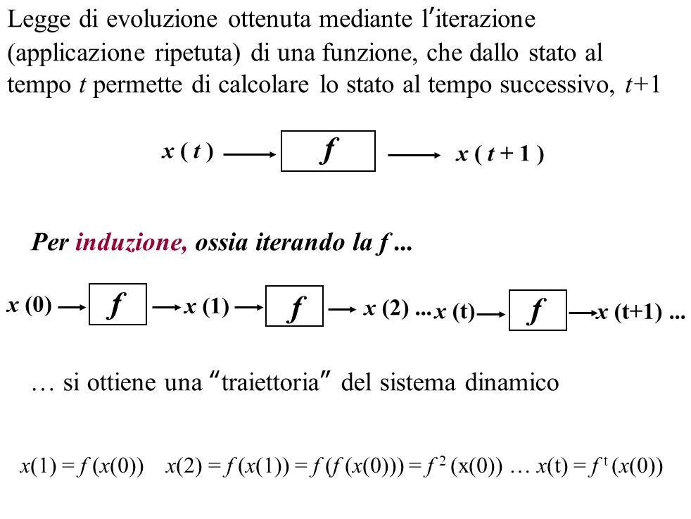 Legge di evoluzione ottenuta mediante l'iterazione (applicazione ripetuta) di una funzione, che dallo stato al tempo t permette di calcolare lo stato al tempo successivo, t+1