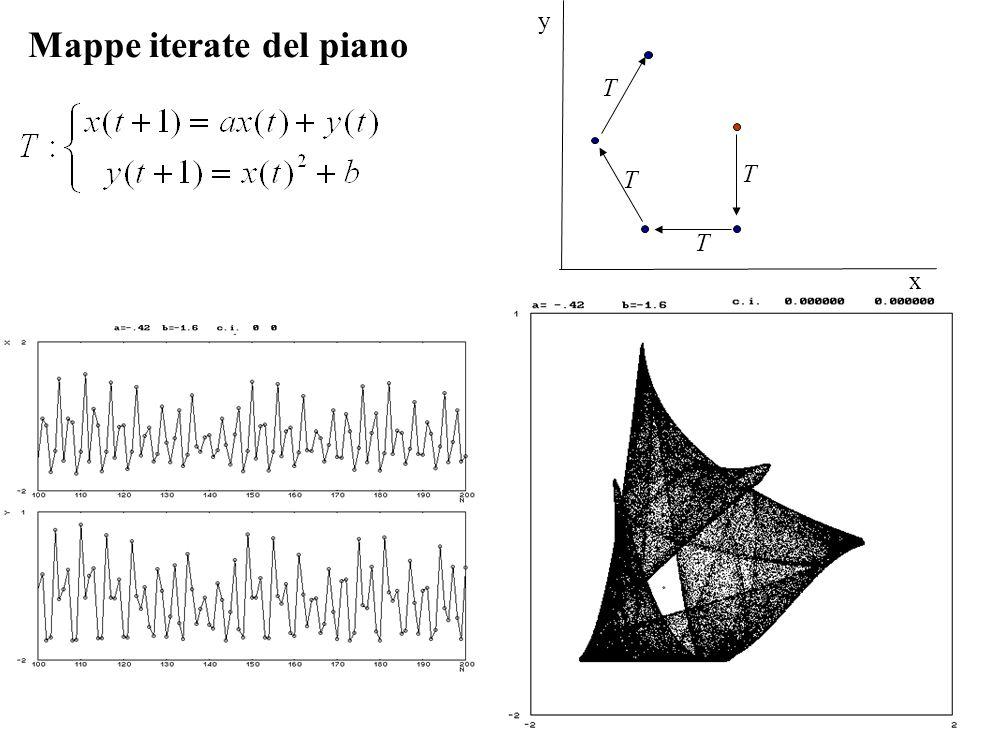 Mappe iterate del piano