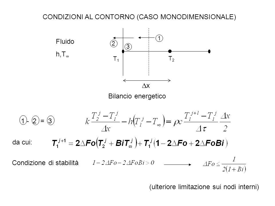 CONDIZIONI AL CONTORNO (CASO MONODIMENSIONALE)