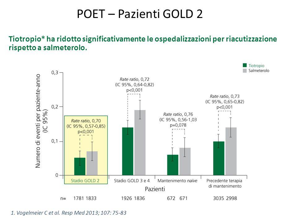 POET – Pazienti GOLD 2 Tiotropio* ha ridotto significativamente le ospedalizzazioni per riacutizzazione rispetto a salmeterolo.