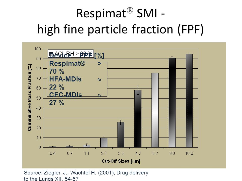 Respimat SMI - high fine particle fraction (FPF)
