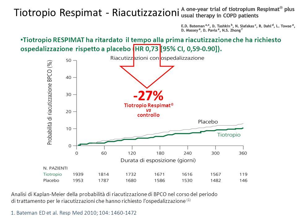 Tiotropio Respimat - Riacutizzazioni