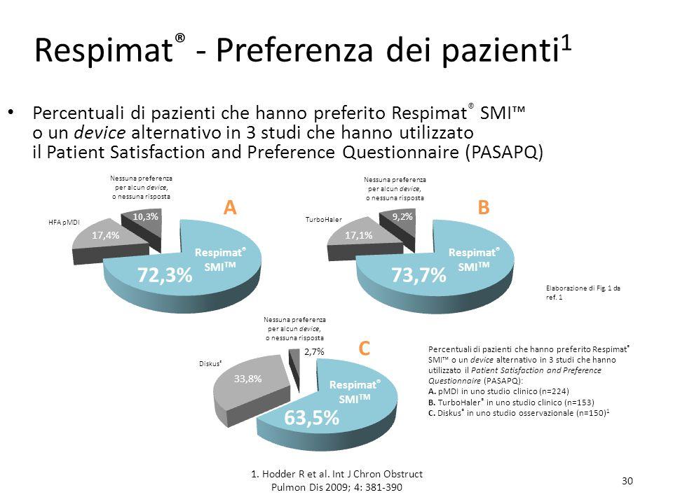 Respimat® - Preferenza dei pazienti1