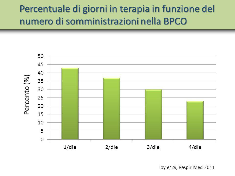 Percentuale di giorni in terapia in funzione del numero di somministrazioni nella BPCO