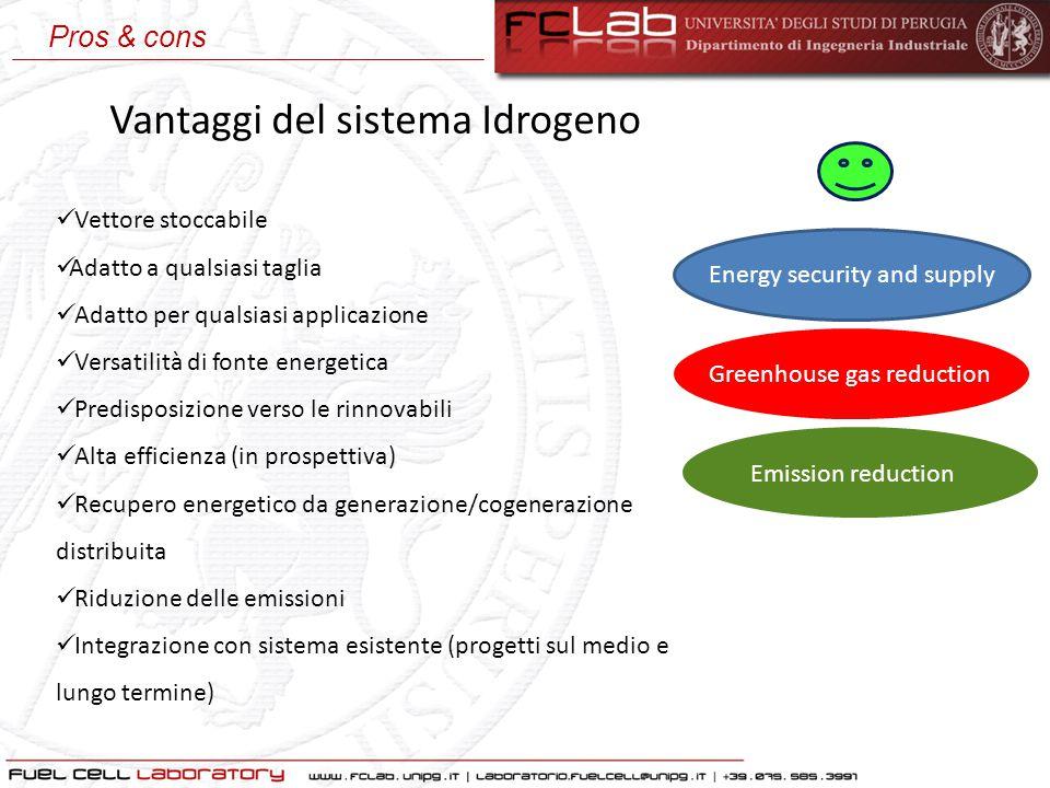 Vantaggi del sistema Idrogeno