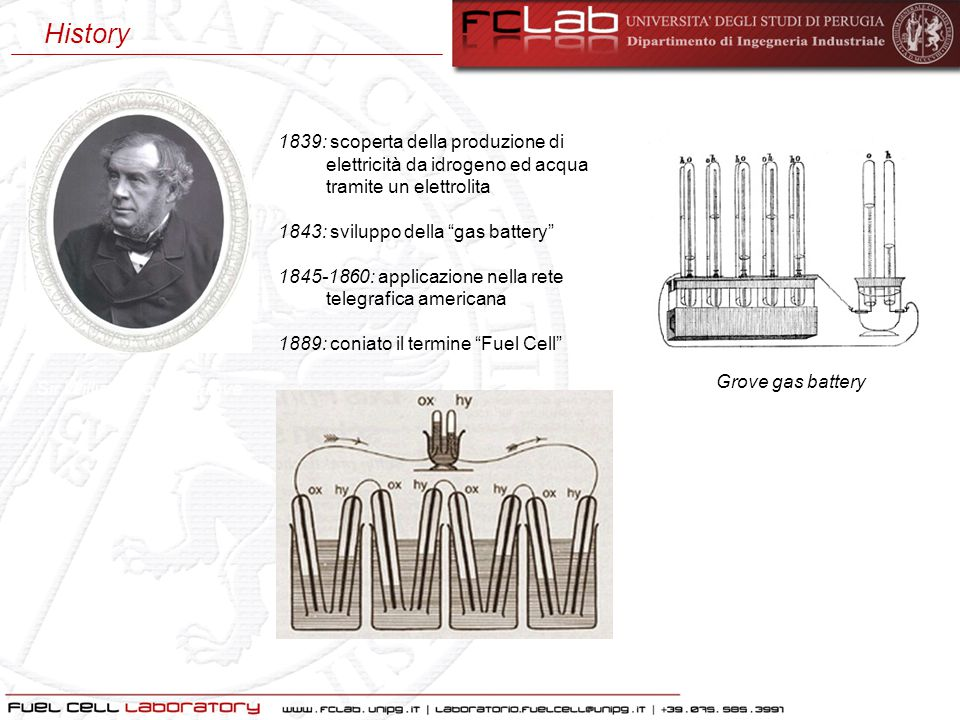 History Sir William Robert Grove. 1839: scoperta della produzione di elettricità da idrogeno ed acqua tramite un elettrolita.