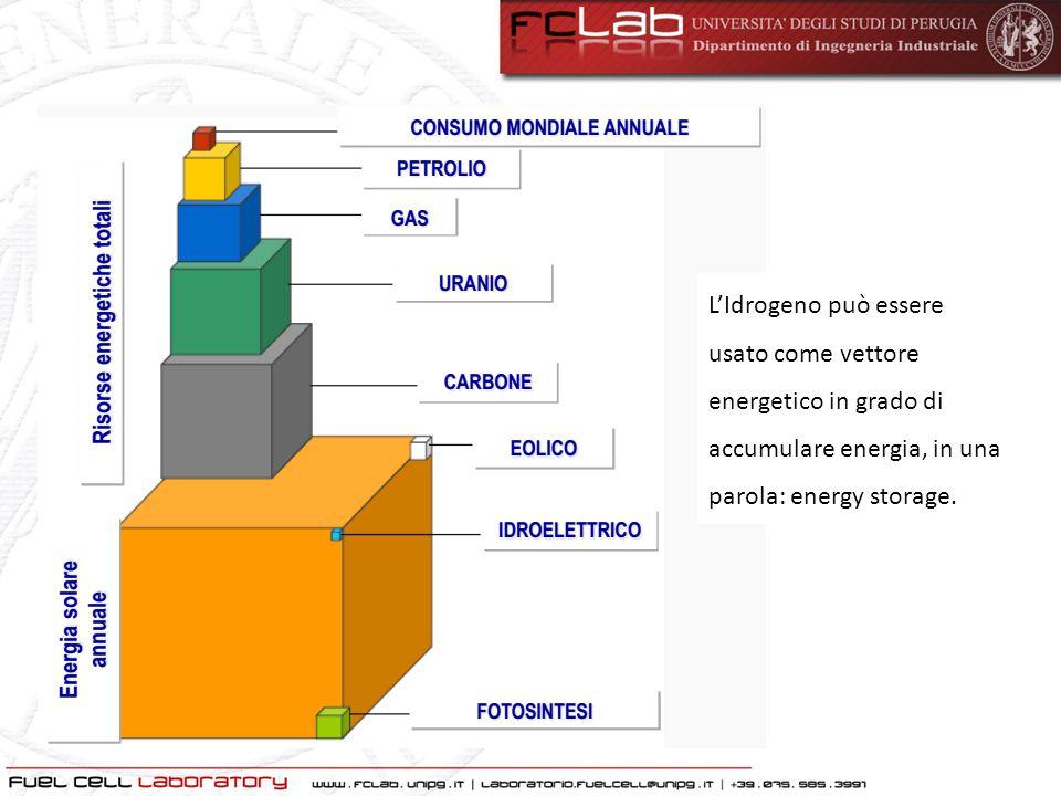 L'Idrogeno può essere usato come vettore energetico in grado di accumulare energia, in una parola: energy storage.