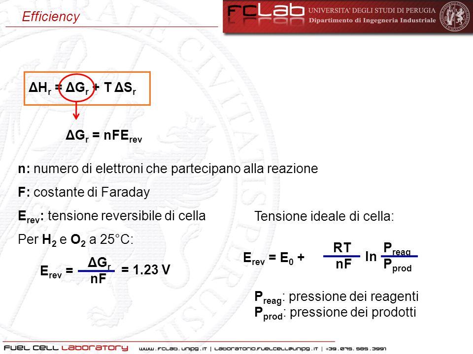 Efficiency ΔHr = ΔGr + T ΔSr. ΔGr = nFErev. n: numero di elettroni che partecipano alla reazione.