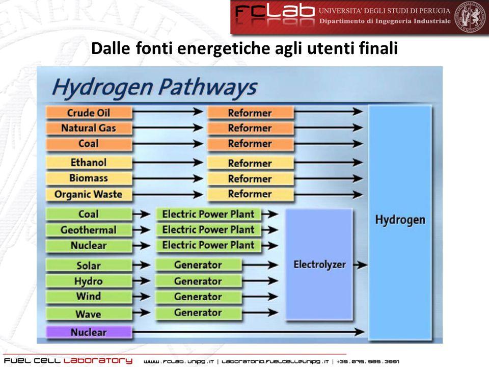 Dalle fonti energetiche agli utenti finali