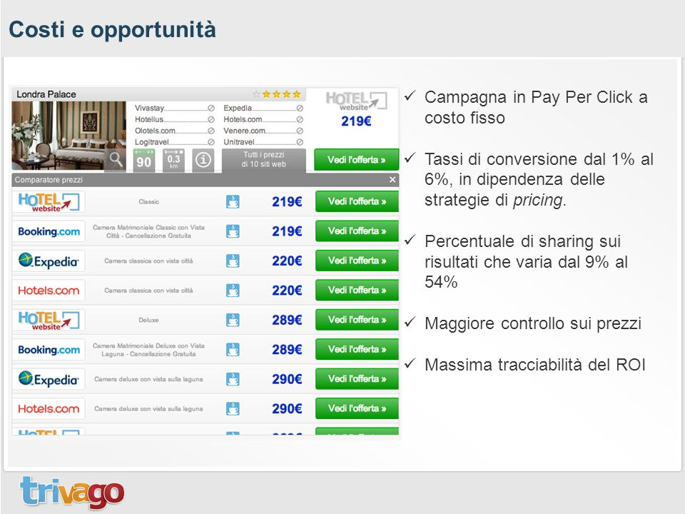 Costi e opportunità Campagna in Pay Per Click a costo fisso