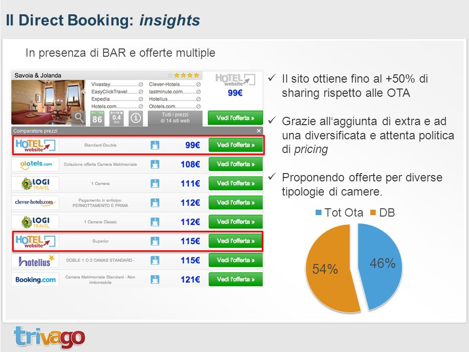 Il Direct Booking: insights
