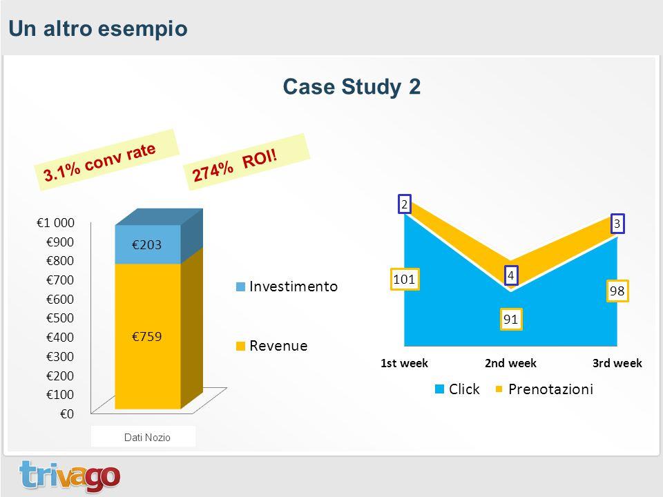 Un altro esempio Case Study 2 3.1% conv rate 274% ROI! Dati Nozio