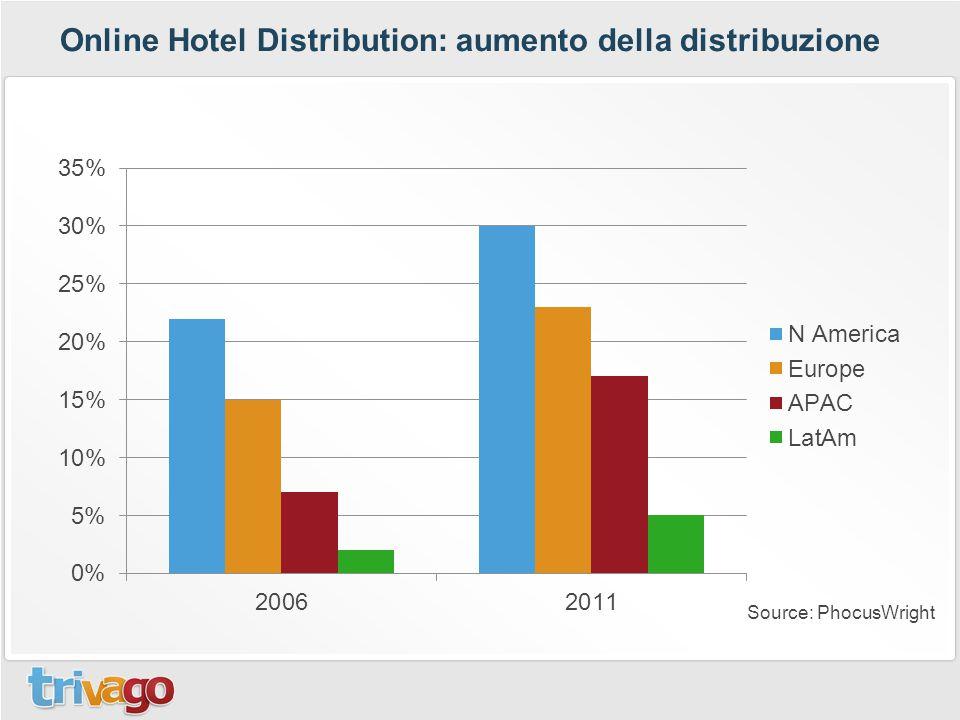 Online Hotel Distribution: aumento della distribuzione