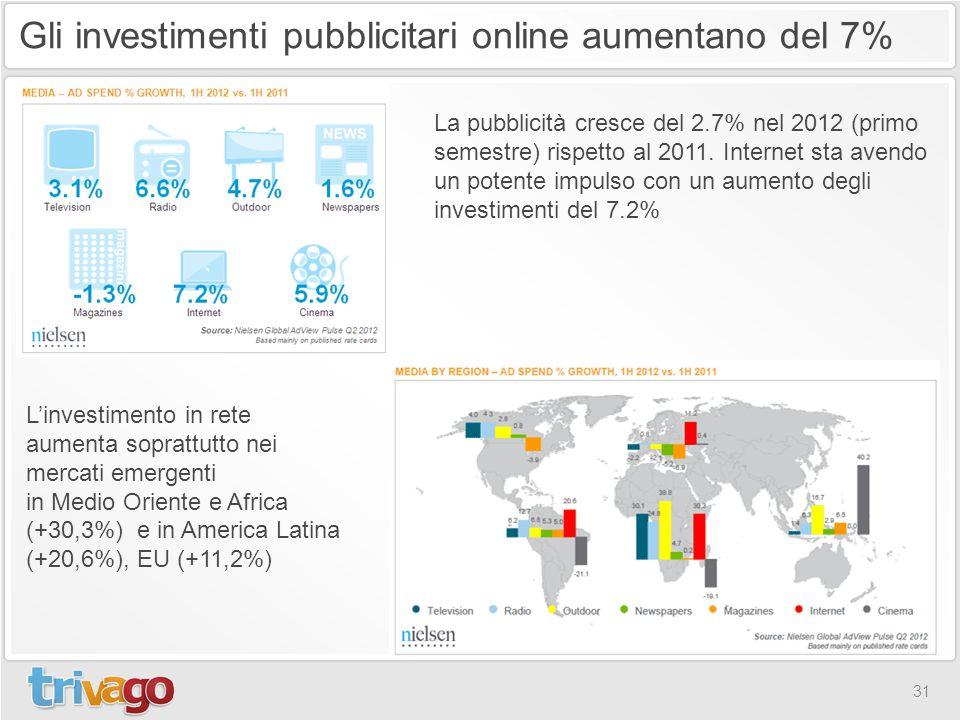 Gli investimenti pubblicitari online aumentano del 7%