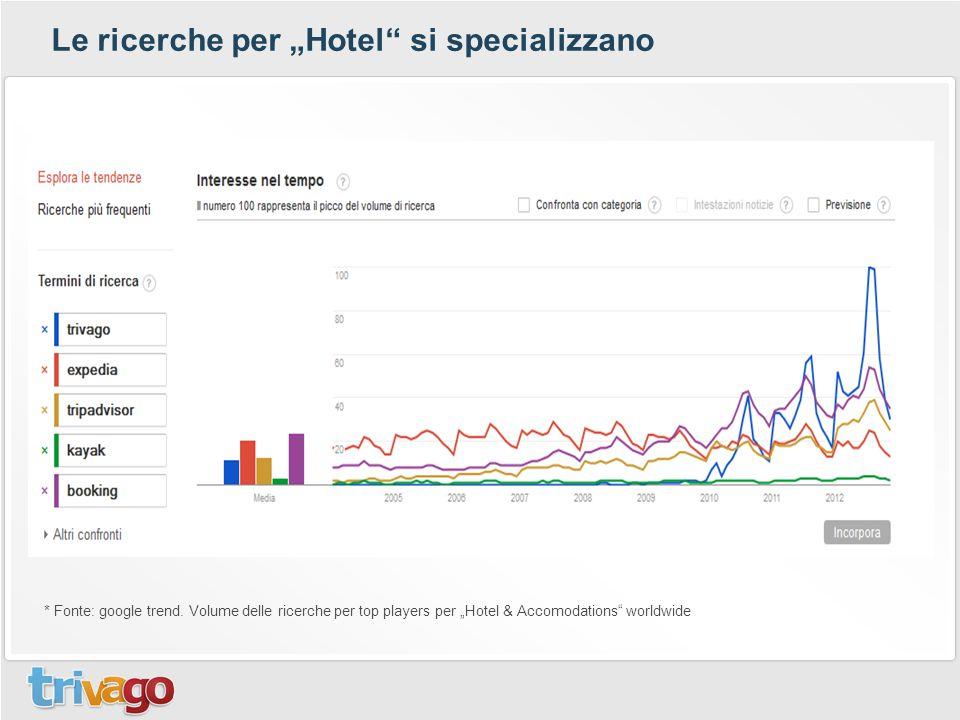 """Le ricerche per """"Hotel si specializzano"""