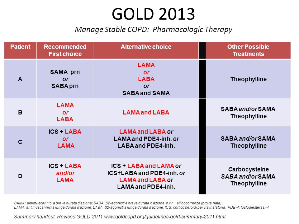 GOLD 2013 Manage Stable COPD: Pharmacologic Therapy