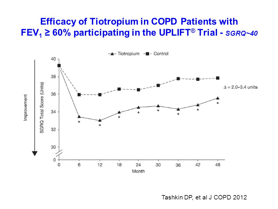 Efficacy of Tiotropium in COPD Patients with FEV1 ≥ 60% participating in the UPLIFT® Trial - SGRQ~40