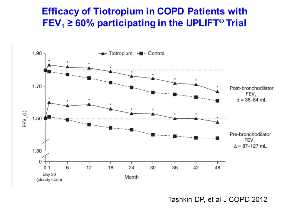 Efficacy of Tiotropium in COPD Patients with