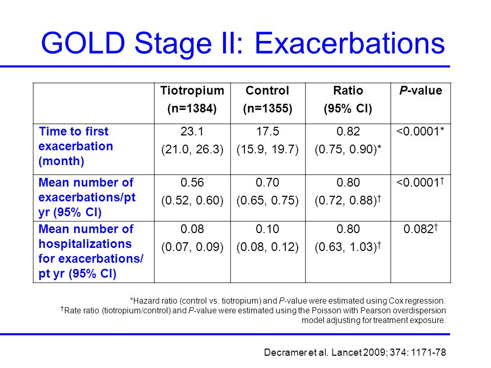 GOLD Stage II: Exacerbations
