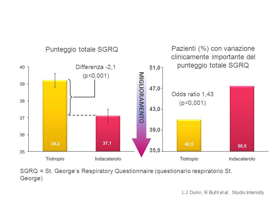 Punteggio totale SGRQ Pazienti (%) con variazione clinicamente importante del punteggio totale SGRQ.