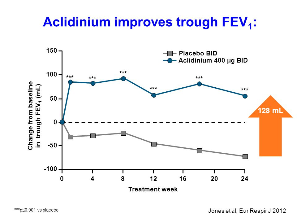 Aclidinium improves trough FEV1: