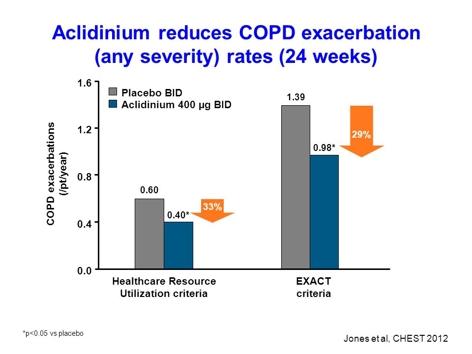 Aclidinium reduces COPD exacerbation (any severity) rates (24 weeks)