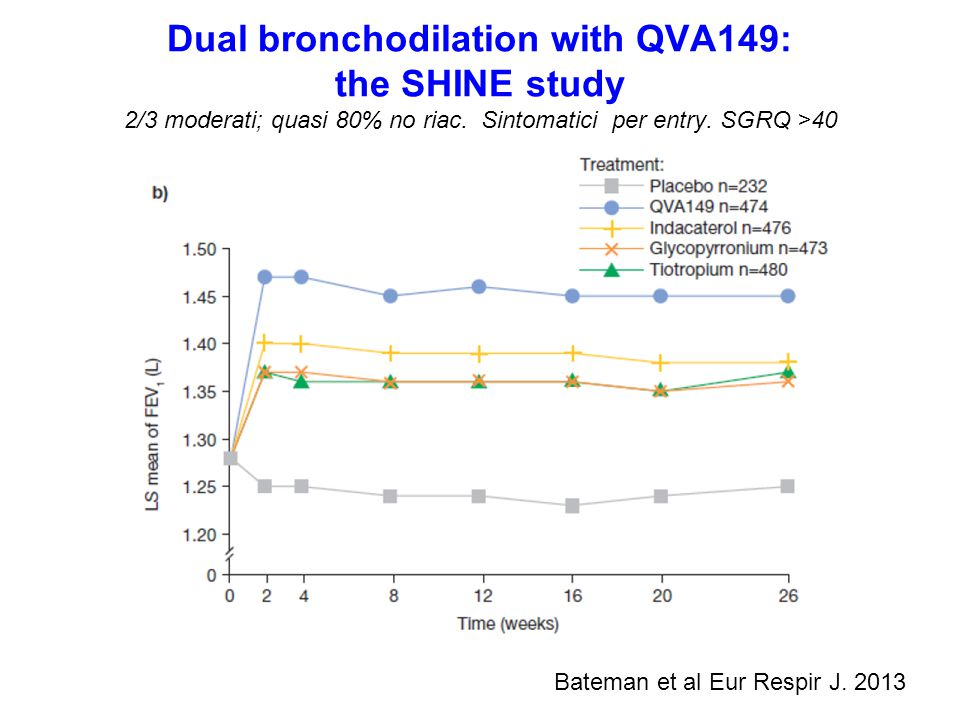 Dual bronchodilation with QVA149: the SHINE study 2/3 moderati; quasi 80% no riac. Sintomatici per entry. SGRQ >40