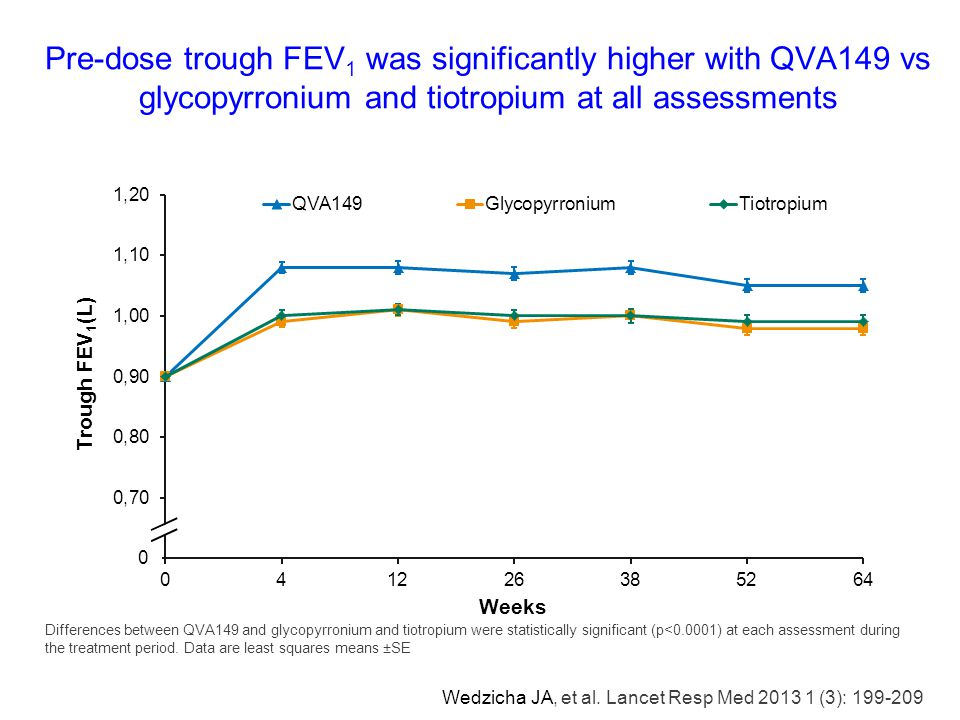Pre-dose trough FEV1 was significantly higher with QVA149 vs glycopyrronium and tiotropium at all assessments