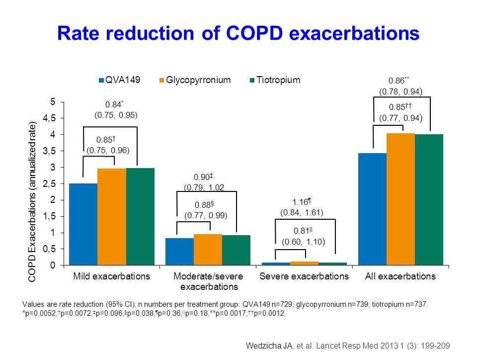 Rate reduction of COPD exacerbations
