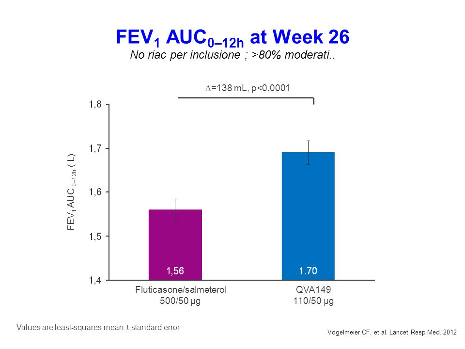 FEV1 AUC0–12h at Week 26 No riac per inclusione ; >80% moderati..
