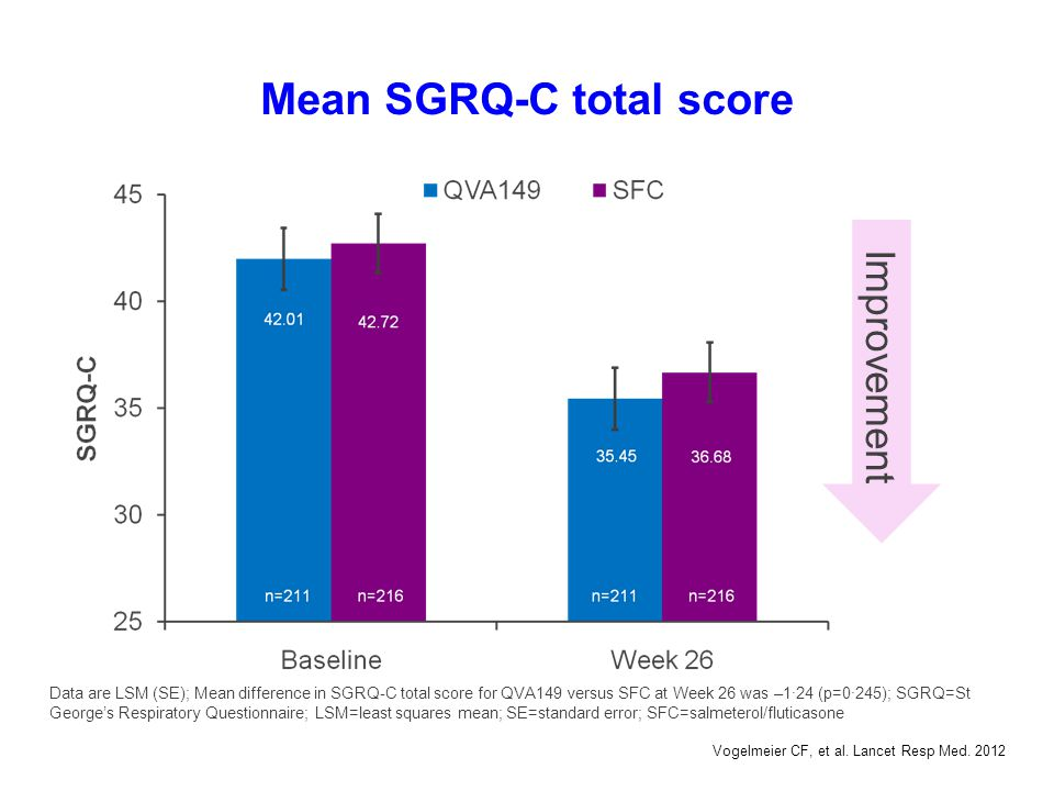 Mean SGRQ-C total score