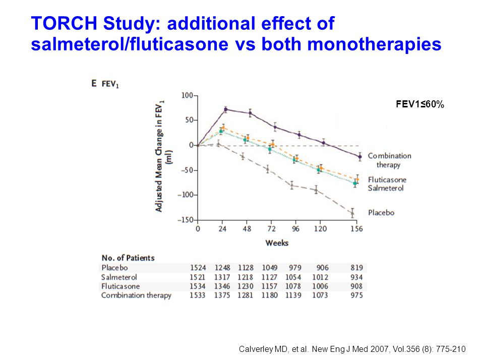 TORCH Study: additional effect of salmeterol/fluticasone vs both monotherapies