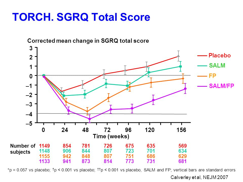 TORCH. SGRQ Total Score Corrected mean change in SGRQ total score 3