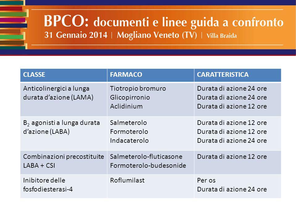 CLASSE FARMACO. CARATTERISTICA. Anticolinergici a lunga durata d'azione (LAMA) Tiotropio bromuro.
