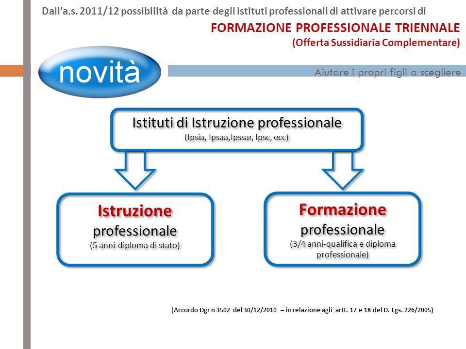 Istruzione professionale Formazione