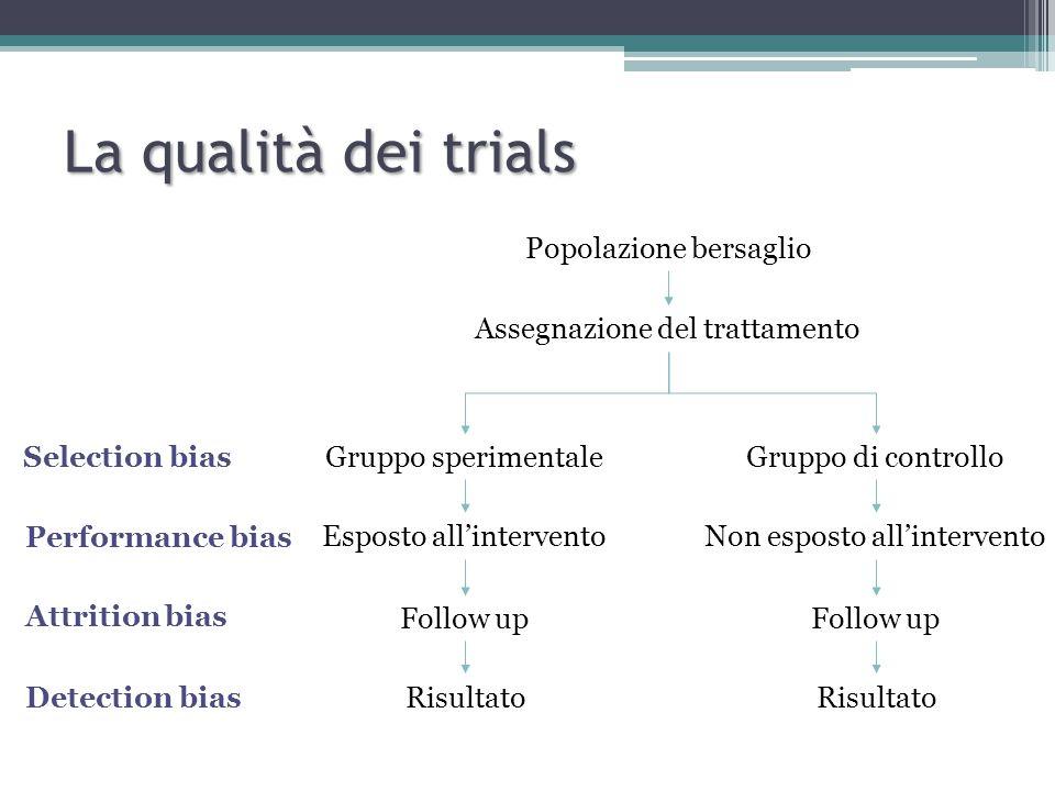 La qualità dei trials Popolazione bersaglio