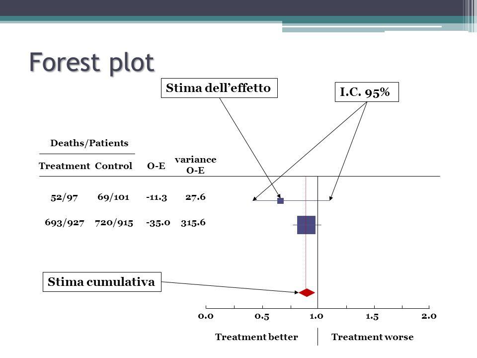 Forest plot Stima dell'effetto I.C. 95% Stima cumulativa 0.0 0.5 1.0