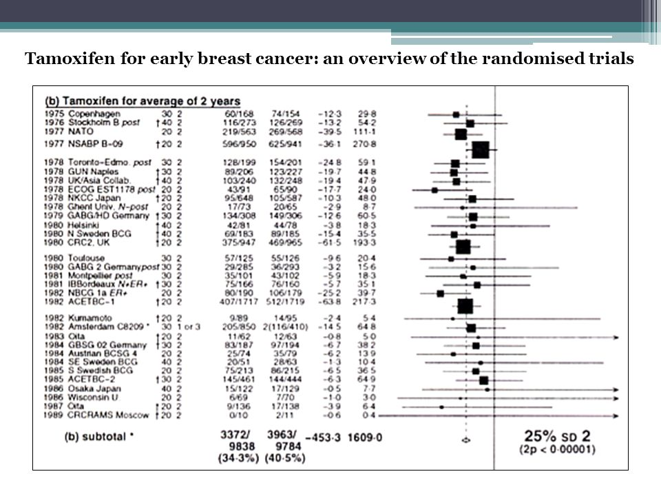 Tamoxifen for early breast cancer: an overview of the randomised trials