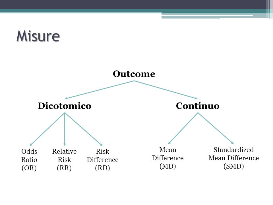 Misure Outcome Dicotomico Continuo Odds Ratio (OR) Relative Risk (RR)