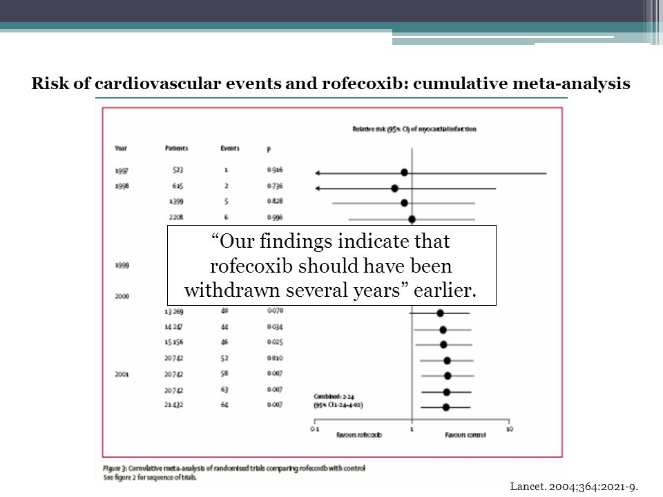 Risk of cardiovascular events and rofecoxib: cumulative meta-analysis
