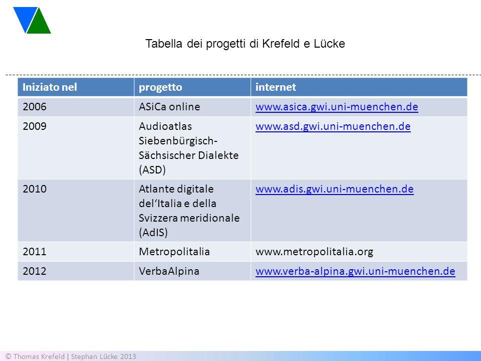 Tabella dei progetti di Krefeld e Lücke Iniziato nel progetto internet