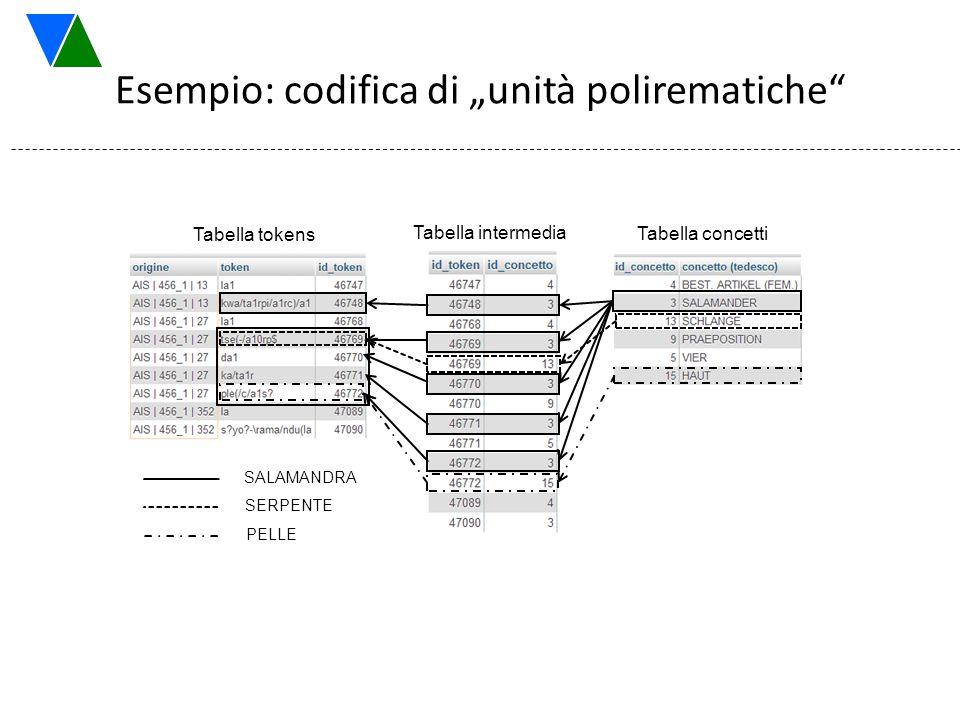 """Esempio: codifica di """"unità polirematiche"""