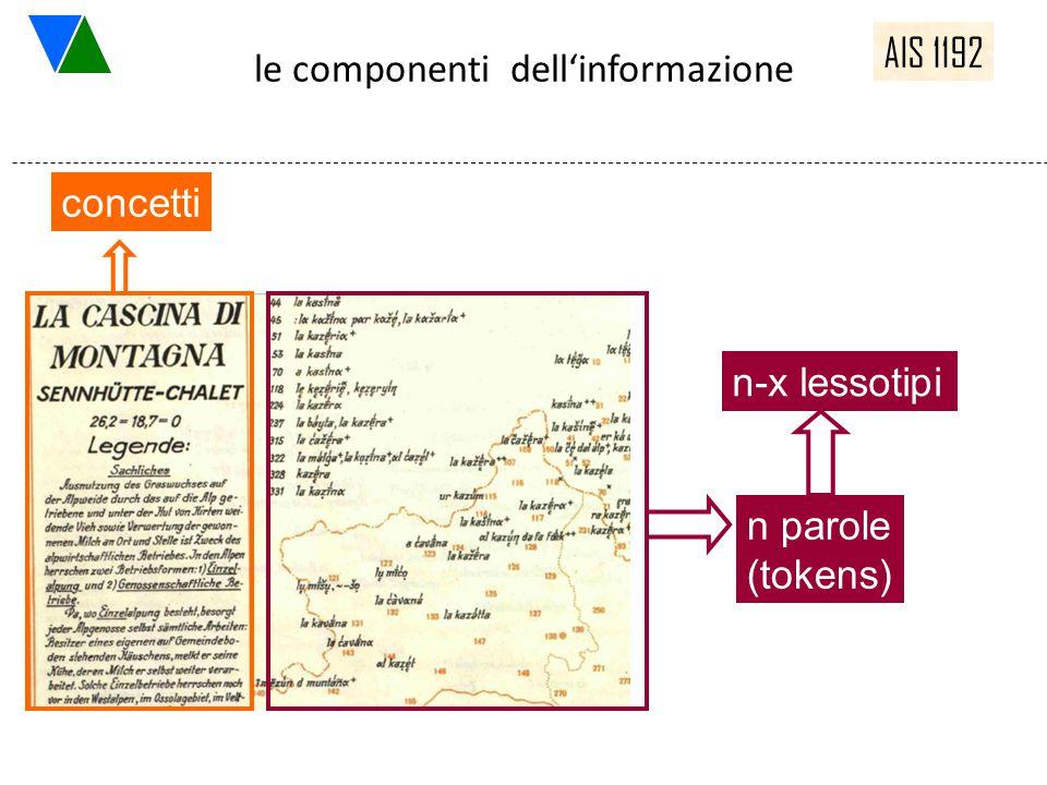 le componenti dell'informazione